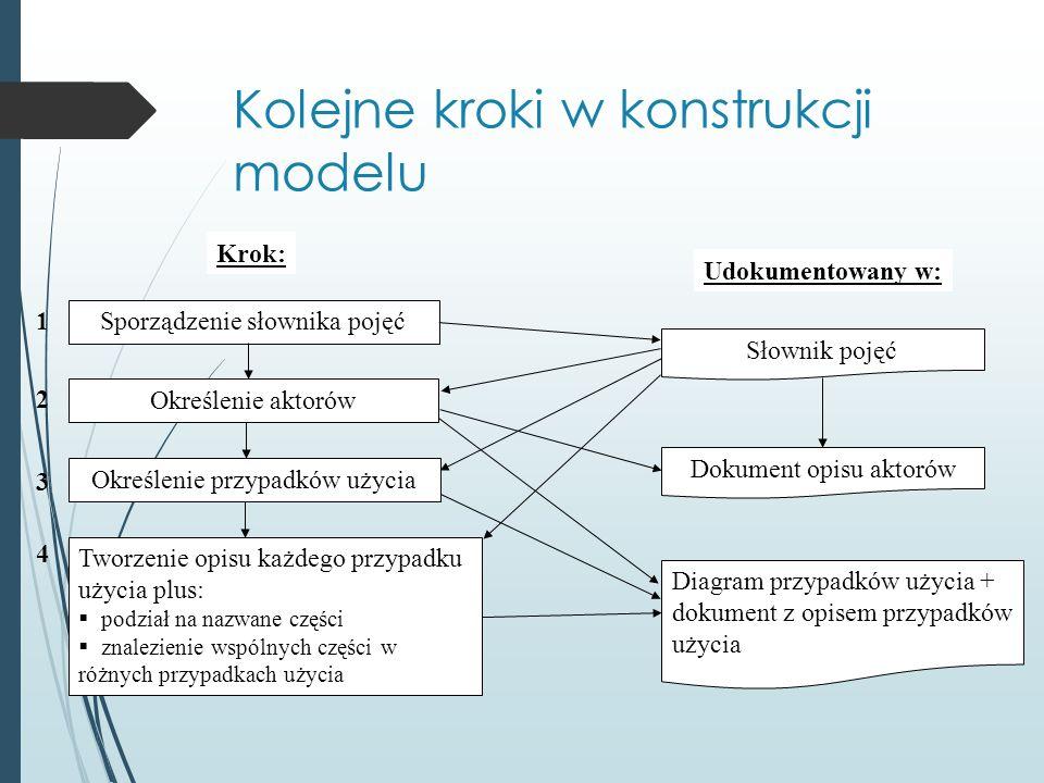 Kolejne kroki w konstrukcji modelu Krok: Udokumentowany w: Sporządzenie słownika pojęć Słownik pojęć Określenie aktorów Określenie przypadków użycia Tworzenie opisu każdego przypadku użycia plus:  podział na nazwane części  znalezienie wspólnych części w różnych przypadkach użycia Dokument opisu aktorów Diagram przypadków użycia + dokument z opisem przypadków użycia 1 2 3 4