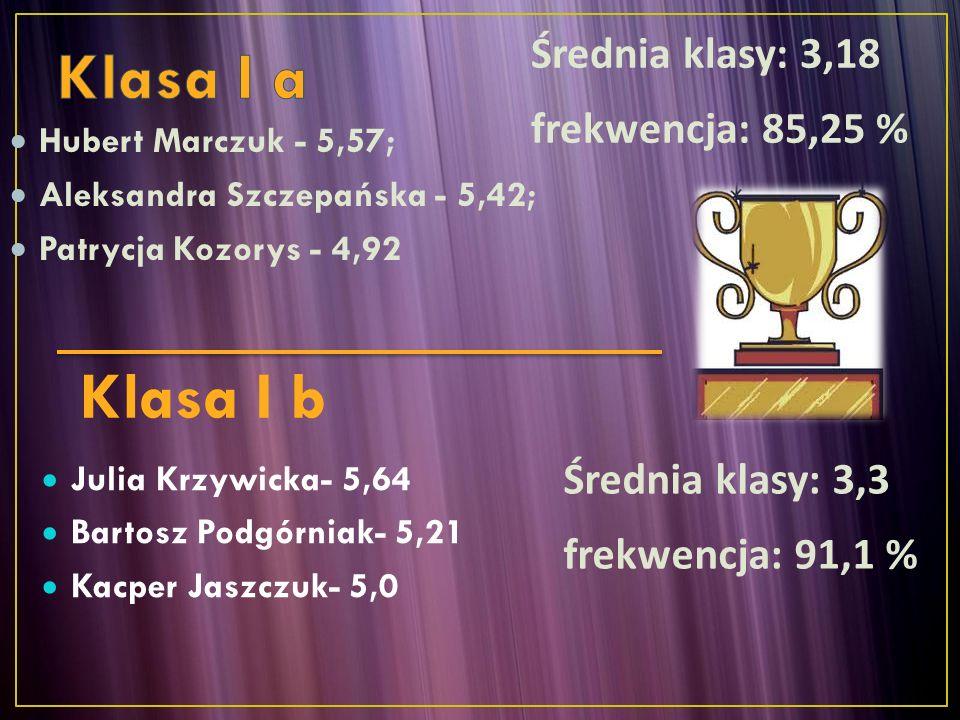  Katarzyna Brus – 5,35  Weronika Darmochwał – 5,0  Mateusz Wiewióra - 5,0 Adam Wójcik – 5,5 Karolina Konefał – 5,4 Kacper Jasyk – 5,0 Sebastian Flisiński – 4,9 Jagoda Lipińska– 4,78 Klasa II b Średnia klasy: 3,29 frekwencja: 83 % Średnia klasy: 3,79 frekwencja: 91%