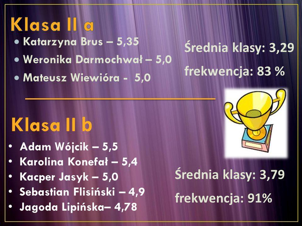  Katarzyna Brus – 5,35  Weronika Darmochwał – 5,0  Mateusz Wiewióra - 5,0 Adam Wójcik – 5,5 Karolina Konefał – 5,4 Kacper Jasyk – 5,0 Sebastian Fli