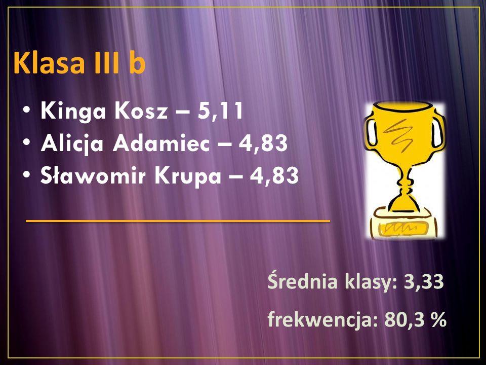 Kinga Kosz – 5,11 Alicja Adamiec – 4,83 Sławomir Krupa – 4,83 Klasa III b Średnia klasy: 3,33 frekwencja: 80,3 %