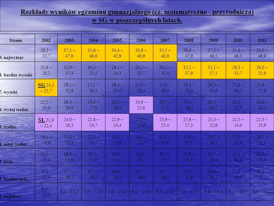 Rozkłady wyników egzaminu gimnazjalnego (cz.