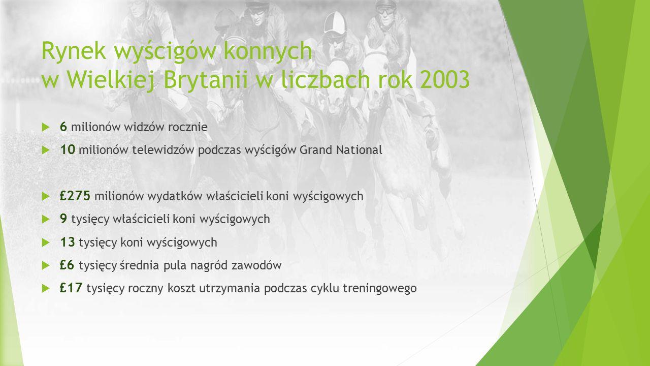 Rynek wyścigów konnych w Wielkiej Brytanii w liczbach rok 2003  6 milionów widzów rocznie  10 milionów telewidzów podczas wyścigów Grand National 