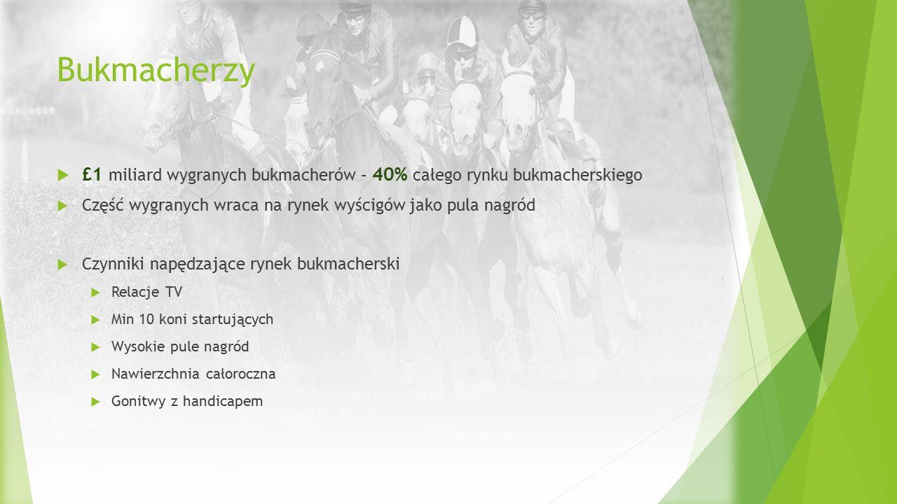 Bukmacherzy  £1 miliard wygranych bukmacherów – 40% całego rynku bukmacherskiego  Część wygranych wraca na rynek wyścigów jako pula nagród  Czynnik