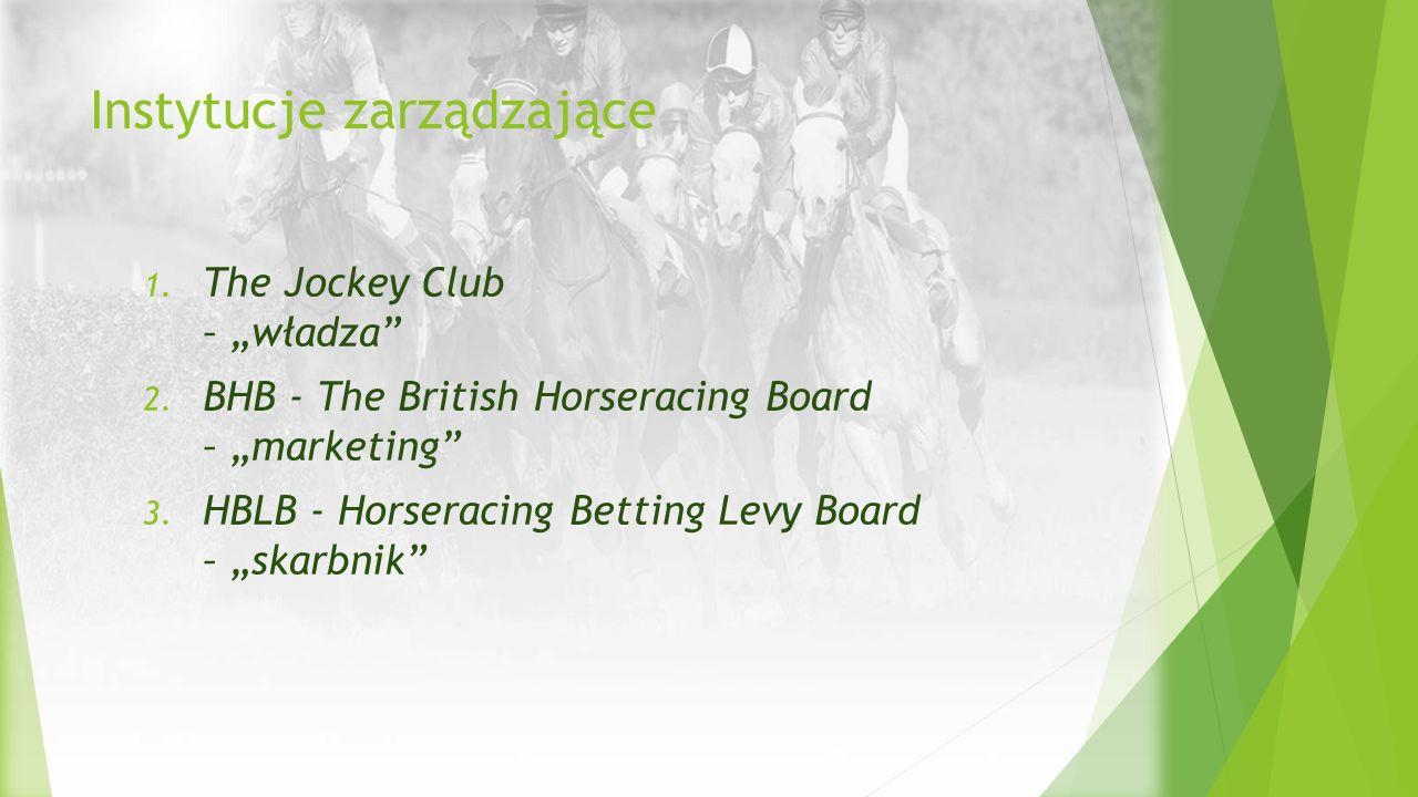 "Instytucje zarządzające 1. The Jockey Club – ""władza"" 2. BHB - The British Horseracing Board – ""marketing"" 3. HBLB - Horseracing Betting Levy Board –"