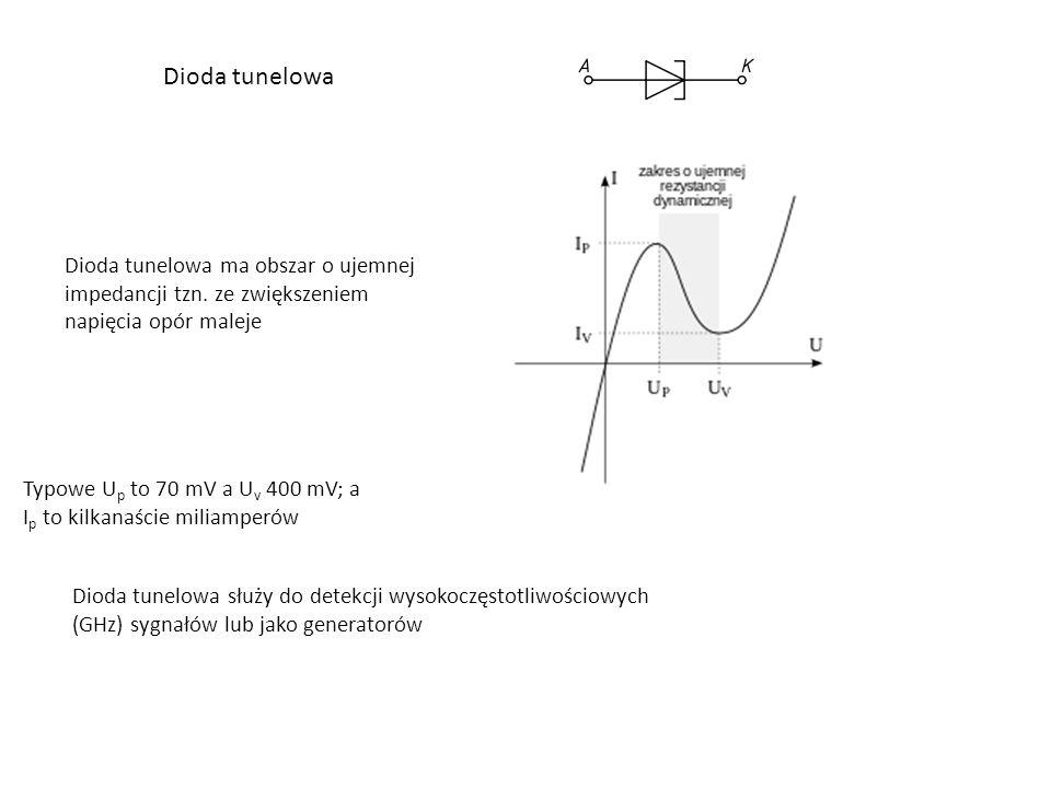 Dioda tunelowa Dioda tunelowa ma obszar o ujemnej impedancji tzn.