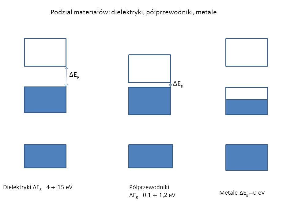 Podział materiałów: dielektryki, półprzewodniki, metale ∆E g