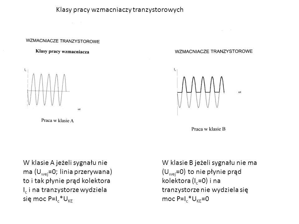 W klasie A jeżeli sygnału nie ma (U wej =0; linia przerywana) to i tak płynie prąd kolektora I c i na tranzystorze wydziela się moc P=I c *U KE W klasie B jeżeli sygnału nie ma (U wej =0) to nie płynie prąd kolektora (I c =0) i na tranzystorze nie wydziela się moc P=I c *U KE =0 Klasy pracy wzmacniaczy tranzystorowych