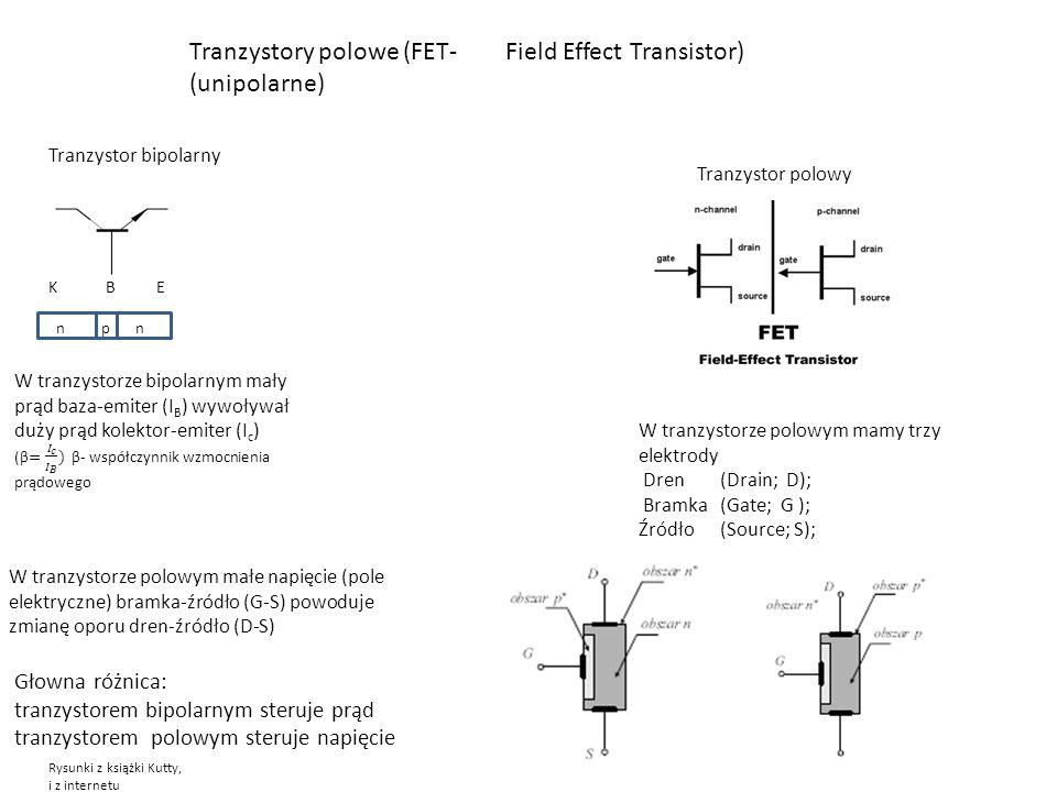Tranzystory polowe (FET- Field Effect Transistor) (unipolarne) Tranzystor bipolarny K B E n p n Tranzystor polowy W tranzystorze polowym mamy trzy elektrody Dren (Drain; D); Bramka (Gate; G ); Źródło (Source; S); Rysunki z książki Kutty, i z internetu W tranzystorze polowym małe napięcie (pole elektryczne) bramka-źródło (G-S) powoduje zmianę oporu dren-źródło (D-S) Głowna różnica: tranzystorem bipolarnym steruje prąd tranzystorem polowym steruje napięcie