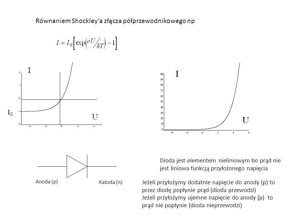 Równaniem Shockley'a złącza półprzewodnikowego np Anoda (p) Katoda (n) Dioda jest elementem nieliniowym bo prąd nie jest liniowa funkcją przyłożonego napięcia Jeżeli przyłożymy dodatnie napięcie do anody (p) to przez diodę popłynie prąd (dioda przewodzi) Jeżeli przyłożymy ujemne napięcie do anody (p) to prąd nie popłynie (dioda nieprzewodzi)