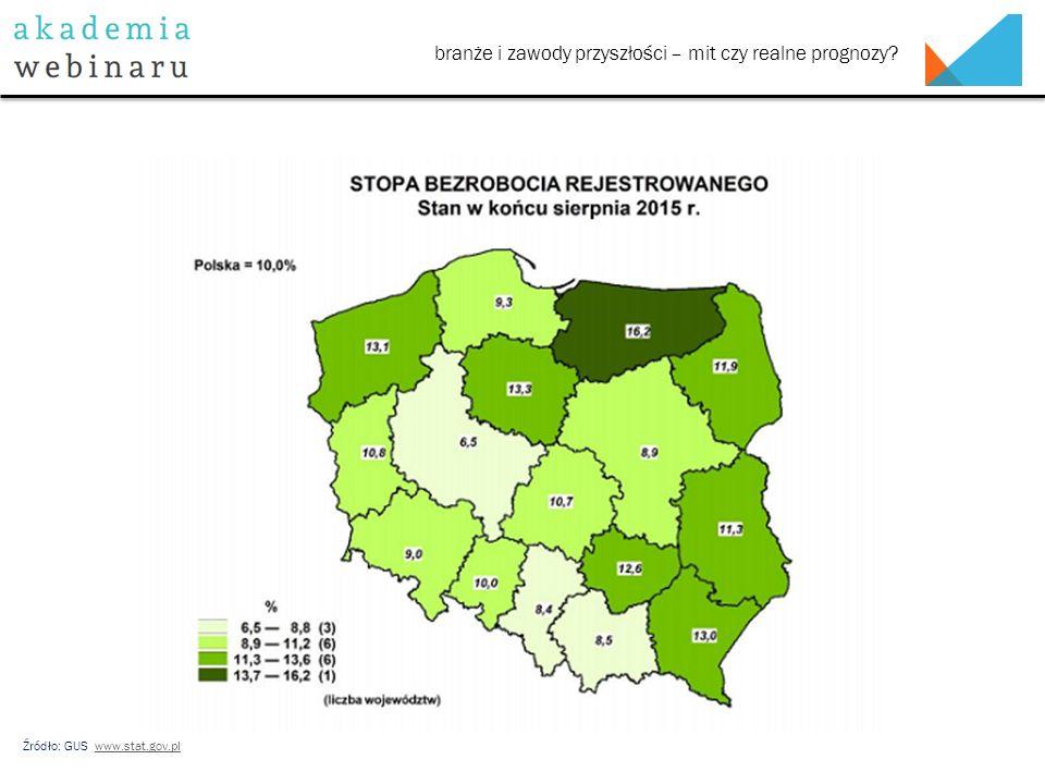 Źródło: GUS www.stat.gov.plwww.stat.gov.pl branże i zawody przyszłości – mit czy realne prognozy?
