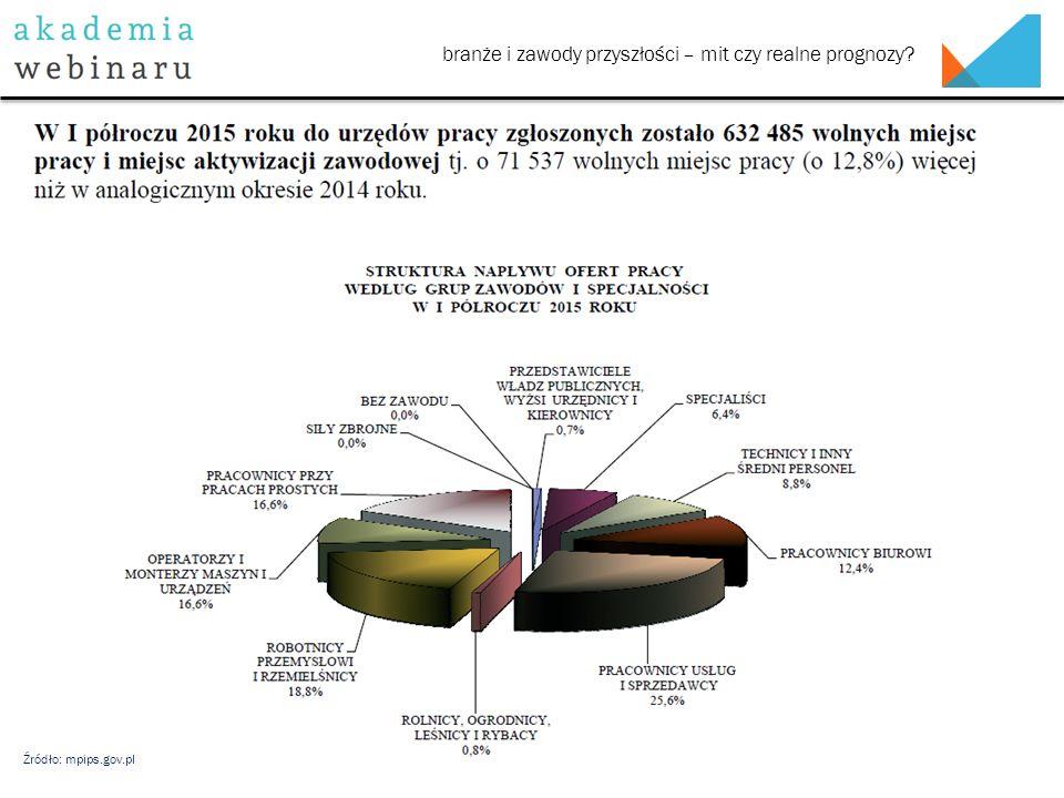 Źródło: mpips.gov.pl branże i zawody przyszłości – mit czy realne prognozy?