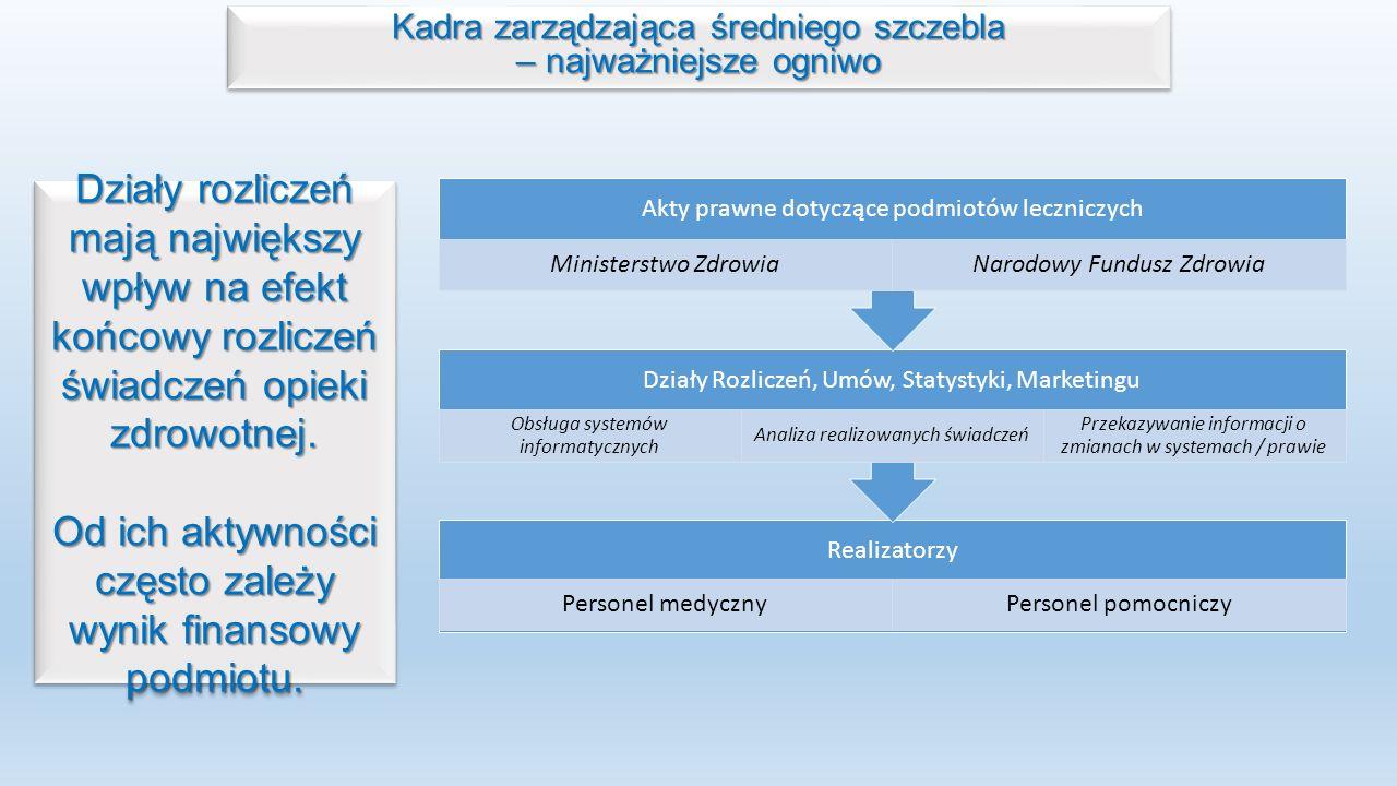 Kadra zarządzająca średniego szczebla – najważniejsze ogniwo Kadra zarządzająca średniego szczebla – najważniejsze ogniwo Realizatorzy Personel medycznyPersonel pomocniczy Działy Rozliczeń, Umów, Statystyki, Marketingu Obsługa systemów informatycznych Analiza realizowanych świadczeń Przekazywanie informacji o zmianach w systemach / prawie Akty prawne dotyczące podmiotów leczniczych Ministerstwo ZdrowiaNarodowy Fundusz Zdrowia Działy rozliczeń mają największy wpływ na efekt końcowy rozliczeń świadczeń opieki zdrowotnej.