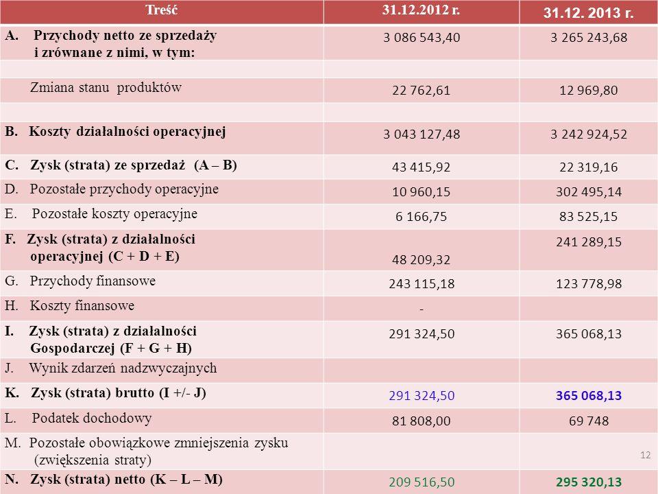 Treść31.12.2012 r. 31.12. 2013 r. A. Przychody netto ze sprzedaży i zrównane z nimi, w tym: 3 086 543,403 265 243,68 Zmiana stanu produktów 22 762,611