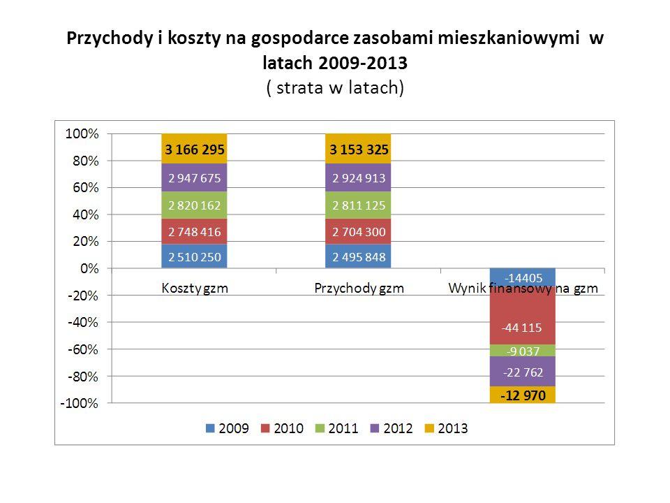 Przychody i koszty na gospodarce zasobami mieszkaniowymi w latach 2009-2013 ( strata w latach)