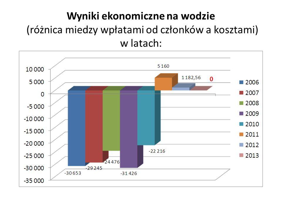 Wyniki ekonomiczne na wodzie (różnica miedzy wpłatami od członków a kosztami) w latach: