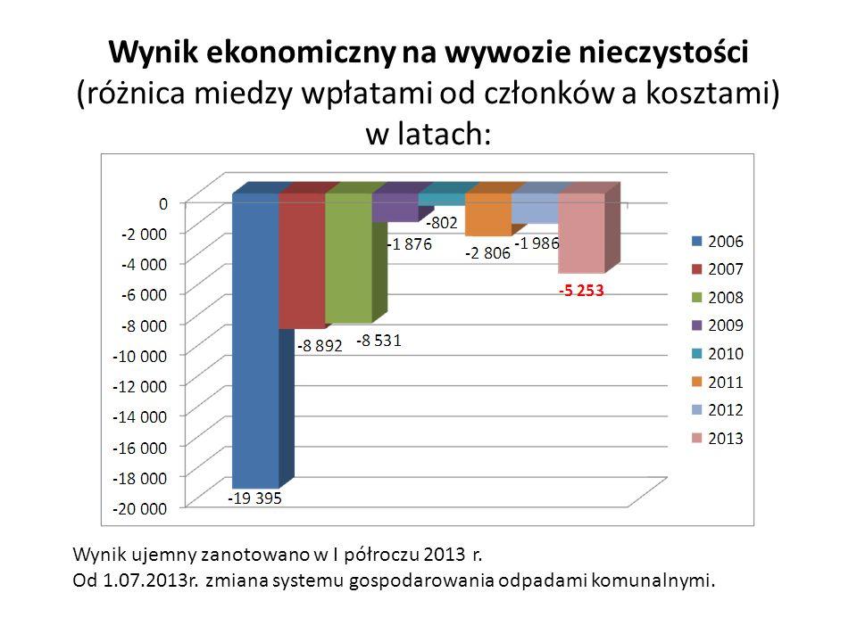 Wynik ekonomiczny na wywozie nieczystości (różnica miedzy wpłatami od członków a kosztami) w latach: Wynik ujemny zanotowano w I półroczu 2013 r. Od 1
