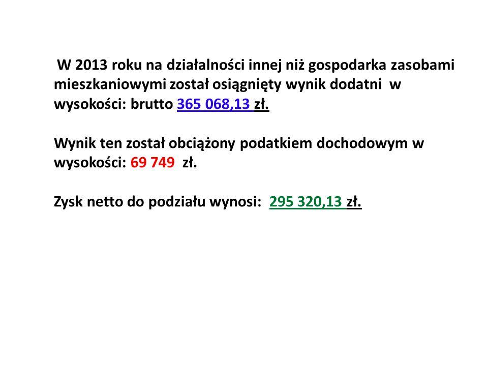 W 2013 roku na działalności innej niż gospodarka zasobami mieszkaniowymi został osiągnięty wynik dodatni w wysokości: brutto 365 068,13 zł. Wynik ten