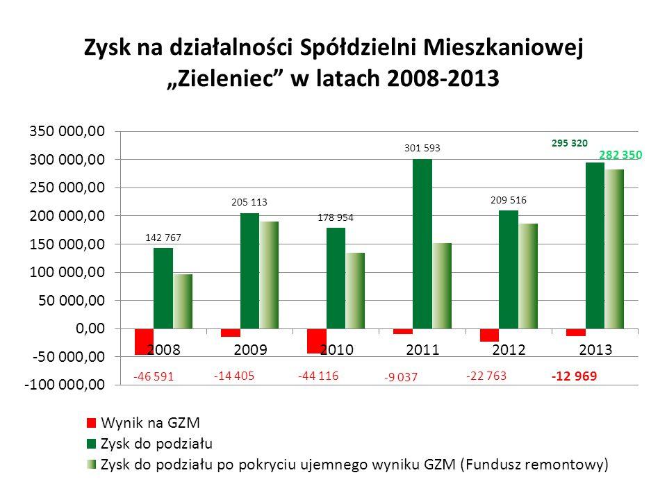 """Zysk na działalności Spółdzielni Mieszkaniowej """"Zieleniec"""" w latach 2008-2013"""