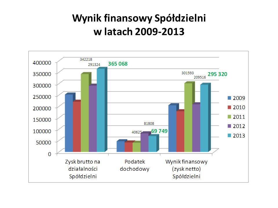 Wynik finansowy Spółdzielni w latach 2009-2013