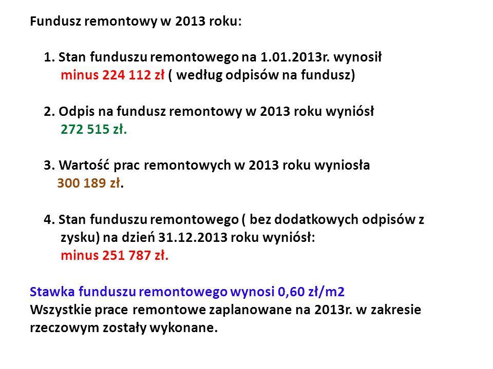 Fundusz remontowy w 2013 roku: 1. Stan funduszu remontowego na 1.01.2013r. wynosił minus 224 112 zł ( według odpisów na fundusz) 2. Odpis na fundusz r