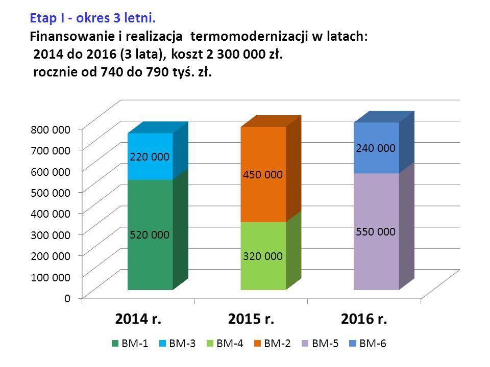 Etap I - okres 3 letni. Finansowanie i realizacja termomodernizacji w latach: 2014 do 2016 (3 lata), koszt 2 300 000 zł. rocznie od 740 do 790 tyś. zł