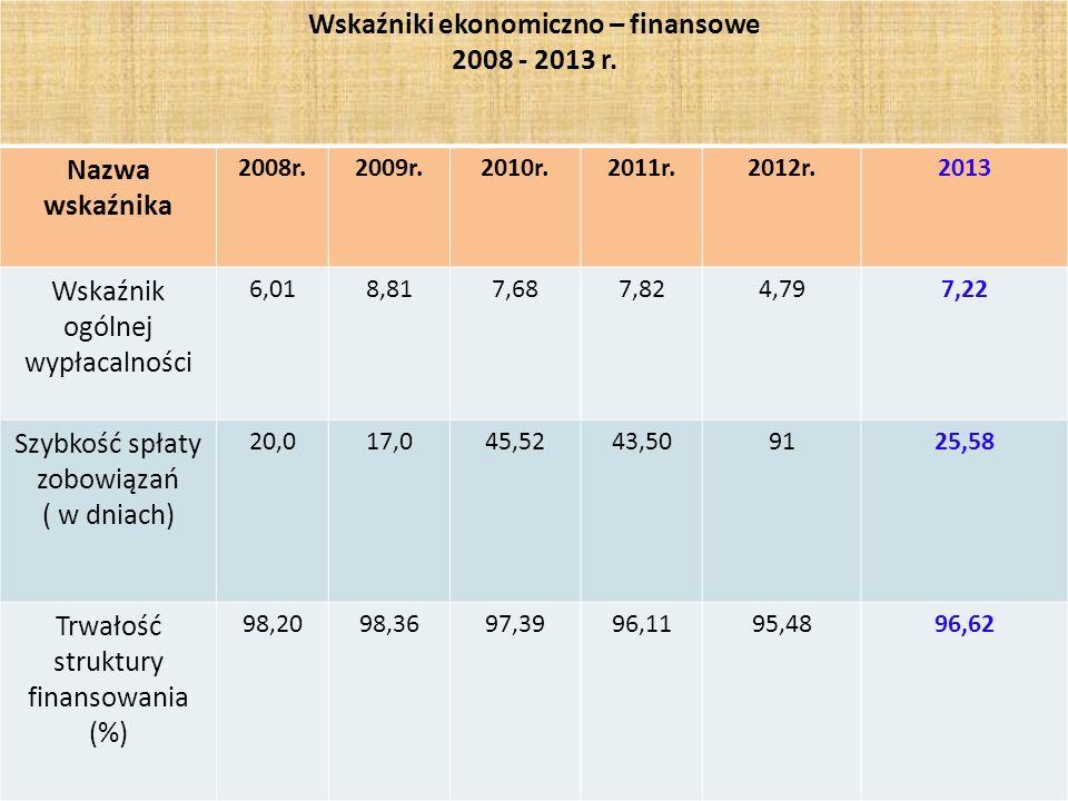 33 Wskaźniki ekonomiczno – finansowe 2008 - 2013 r. Nazwa wskaźnika 2008r.2009r.2010r.2011r.2012r.2013 Wskaźnik ogólnej wypłacalności 6,018,817,687,82