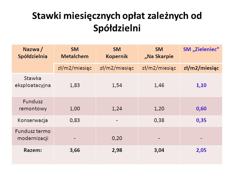 """Stawki miesięcznych opłat zależnych od Spółdzielni Nazwa / Spółdzielnia SM Metalchem SM Kopernik SM """"Na Skarpie SM """"Zieleniec zł/m2/miesiąc Stawka eksploatacyjna1,831,541,461,10 Fundusz remontowy1,001,241,200,60 Konserwacja0,83-0,380,35 Fundusz termo modernizacji-0,20-- Razem:3,662,983,042,05"""