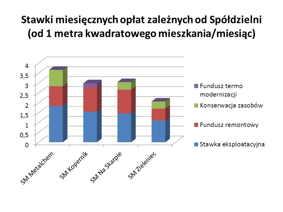 Stawki miesięcznych opłat zależnych od Spółdzielni (od 1 metra kwadratowego mieszkania/miesiąc)