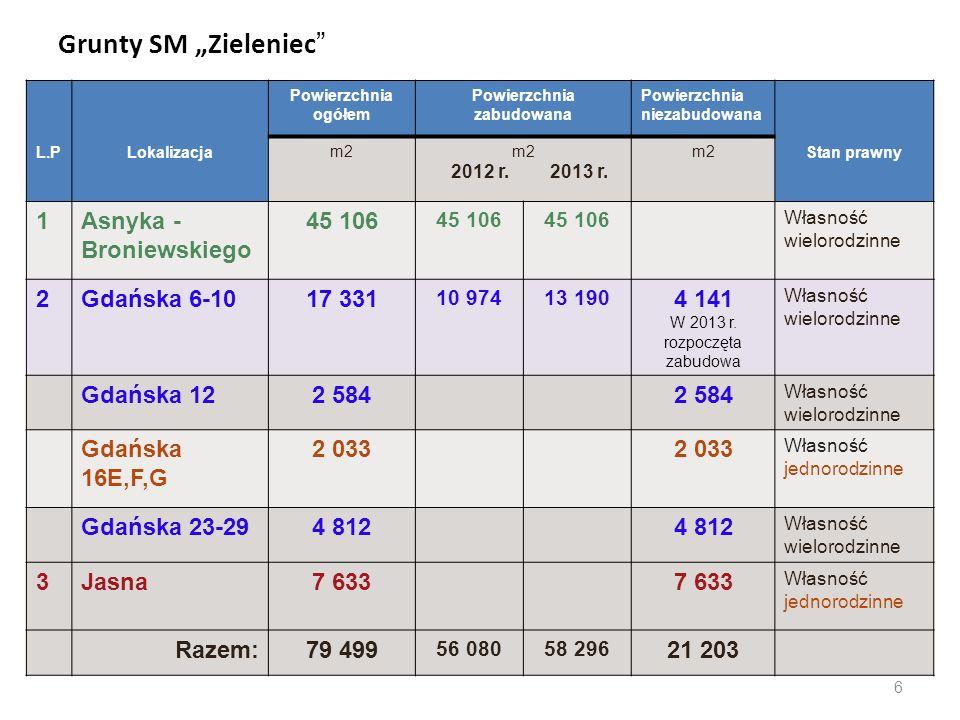 """Grunty SM """"Zieleniec"""" L.PLokalizacja Powierzchnia ogółem Powierzchnia zabudowana Powierzchnia niezabudowana Stan prawny m2 2012 r. 2013 r. m2 1Asnyka"""