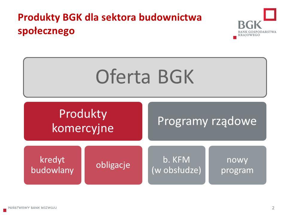 204/204/204 218/32/56 118/126/132 183/32/51 227/30/54 2 Produkty BGK dla sektora budownictwa społecznego Oferta BGK Produkty komercyjne kredyt budowlany obligacje Programy rządowe b.