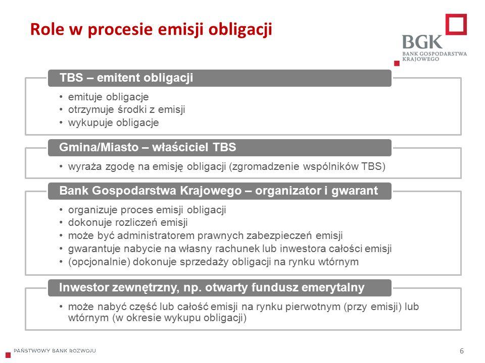204/204/204 218/32/56 118/126/132 183/32/51 227/30/54 6 Role w procesie emisji obligacji emituje obligacje otrzymuje środki z emisji wykupuje obligacje TBS – emitent obligacji wyraża zgodę na emisję obligacji (zgromadzenie wspólników TBS) Gmina/Miasto – właściciel TBS organizuje proces emisji obligacji dokonuje rozliczeń emisji może być administratorem prawnych zabezpieczeń emisji gwarantuje nabycie na własny rachunek lub inwestora całości emisji (opcjonalnie) dokonuje sprzedaży obligacji na rynku wtórnym Bank Gospodarstwa Krajowego – organizator i gwarant może nabyć część lub całość emisji na rynku pierwotnym (przy emisji) lub wtórnym (w okresie wykupu obligacji) Inwestor zewnętrzny, np.