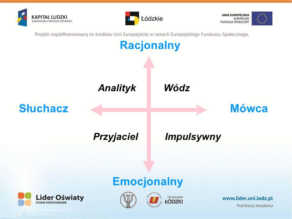 Impulsywny WódzAnalityk Przyjaciel Emocjonalny Racjonalny MówcaSłuchacz