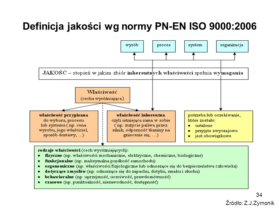 34 Definicja jakości wg normy PN-EN ISO 9000:2006 Źródło: Z.J.Zymonik