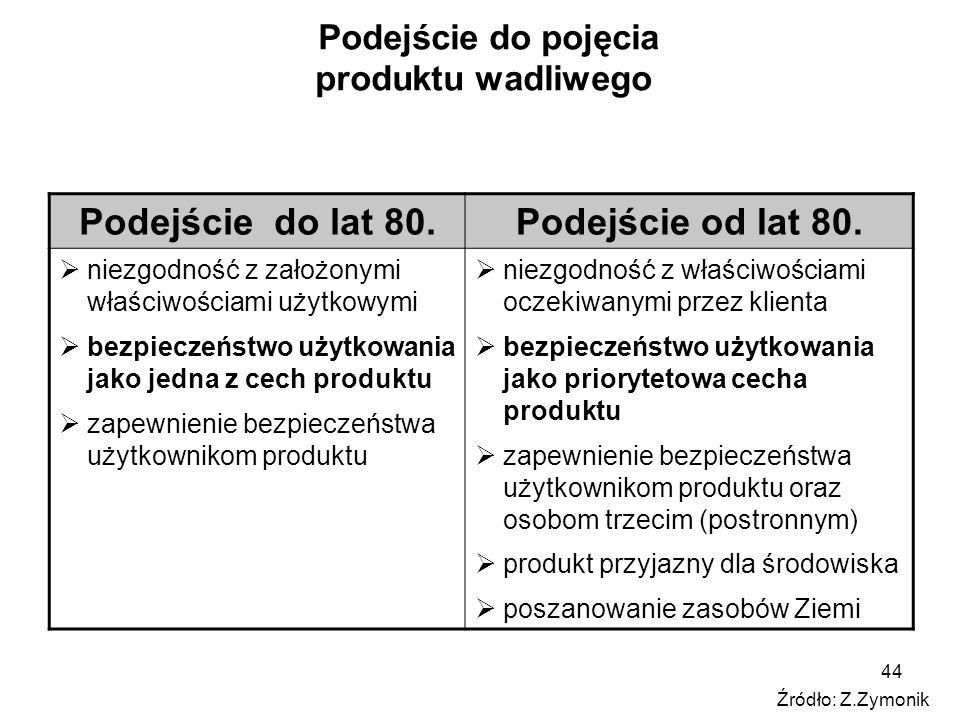 44 Podejście do pojęcia produktu wadliwego Podejście do lat 80.Podejście od lat 80.