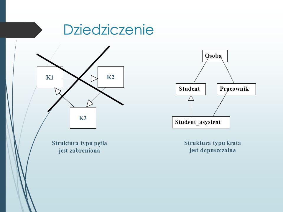 Struktura typu pętla jest zabroniona PracownikStudent Osoba Student_asystent Struktura typu krata jest dopuszczalna K1 K2 K3 Dziedziczenie