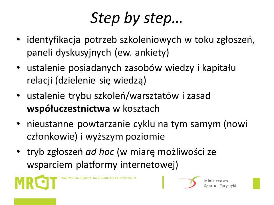 Step by step… identyfikacja potrzeb szkoleniowych w toku zgłoszeń, paneli dyskusyjnych (ew.