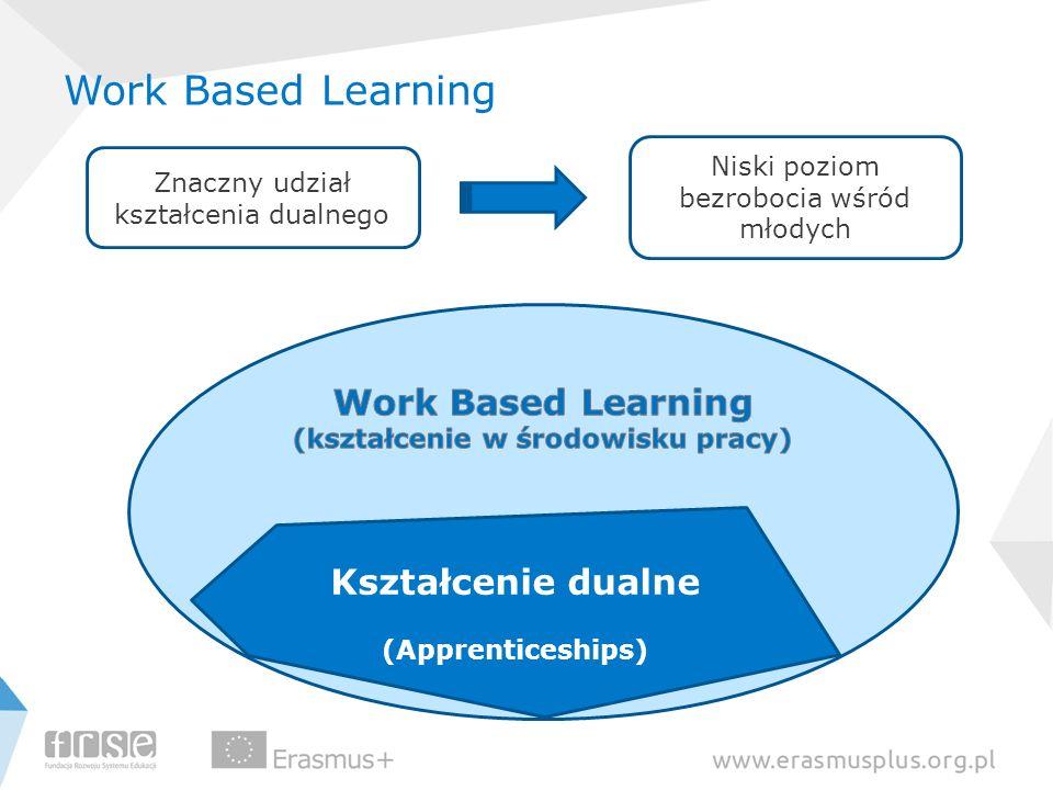 Kształcenie dualne (Apprenticeships) Work Based Learning Znaczny udział kształcenia dualnego Niski poziom bezrobocia wśród młodych