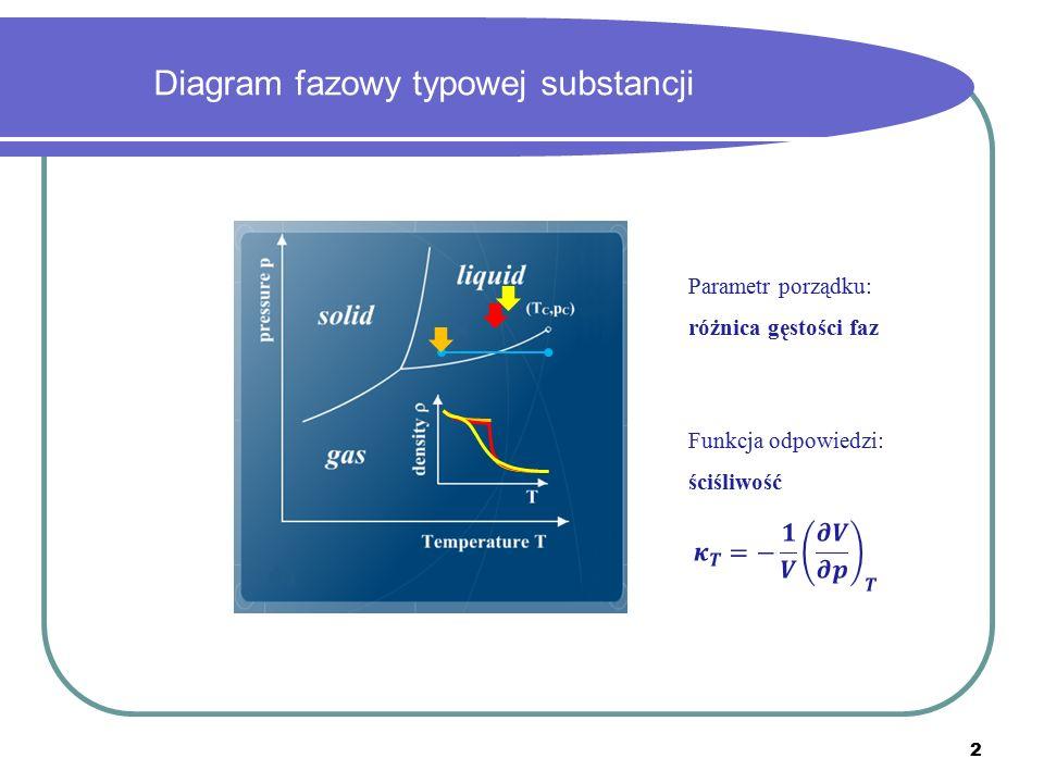 Diagram fazowy typowej substancji Parametr porządku: różnica gęstości faz Funkcja odpowiedzi: ściśliwość 2
