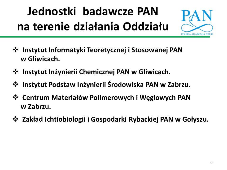 Jednostki badawcze PAN na terenie działania Oddziału  Instytut Informatyki Teoretycznej i Stosowanej PAN w Gliwicach.  Instytut Inżynierii Chemiczne