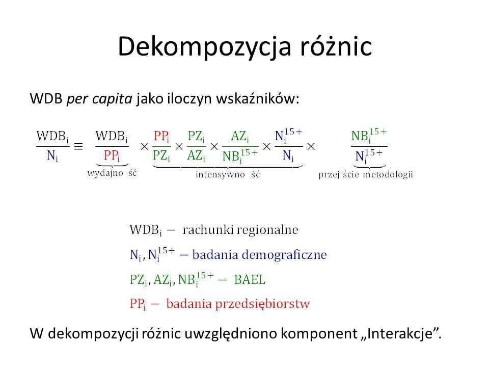 """Dekompozycja różnic WDB per capita jako iloczyn wskaźników: W dekompozycji różnic uwzględniono komponent """"Interakcje""""."""
