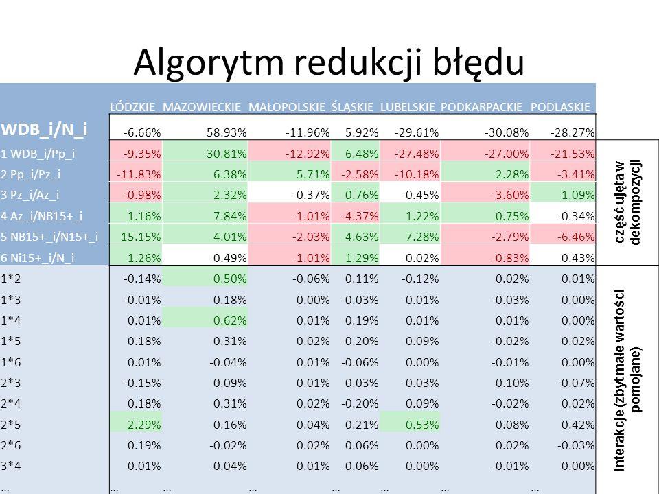 """Algorytm redukcji błędu W dekompozycji różnic składnik """"Interakcje"""" może być duży. W dekompozycji można uwzględnić niektóre elementy interakcyjne, np."""