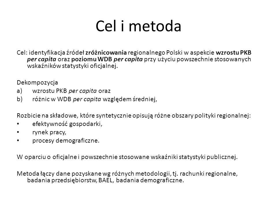 """Zróżnicowanie PKB per capita - dekompozycja wg współczynnika Theila Współczynnik Theila z wagami dochodowymi dla podregionów względem Polski: Dwie dekompozycje współczynnika: – Wg podgrup: Całkowite zróżnicowanie rozbijamy na zróżnicowanie: a)""""Wewnątrz : podregionów względem makroregionów i b)""""Pomiędzy : makroregionów względem Polski – Na składowe PKB per capita: PKB per capita """"wewnątrz współczynnika Theila rozbijamy na składowe podobnie jak wcześniej (iloczyn pary wskaźników)"""