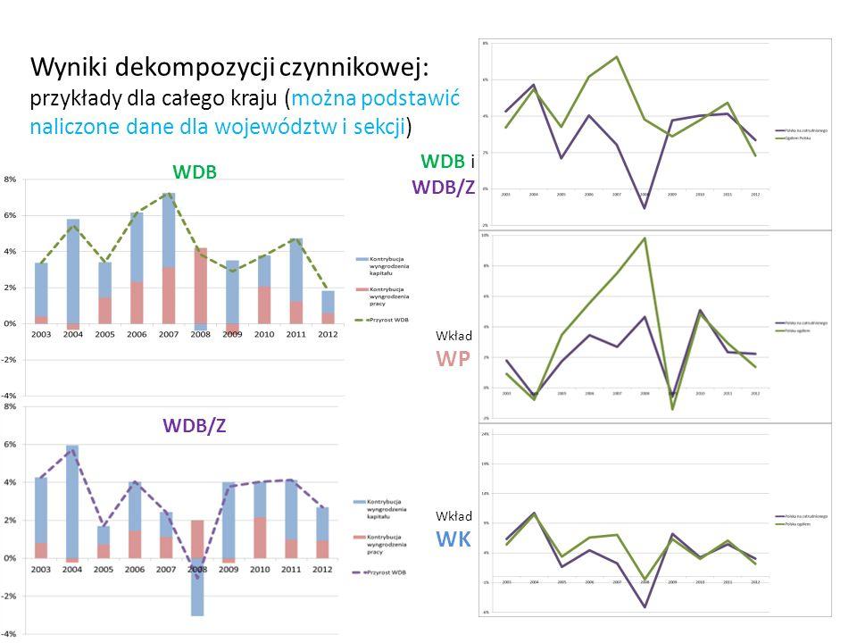 Wyniki dekompozycji czynnikowej: przykłady dla całego kraju (można podstawić naliczone dane dla województw i sekcji) WDB WDB/Z WDB i WDB/Z Wkład WP Wk