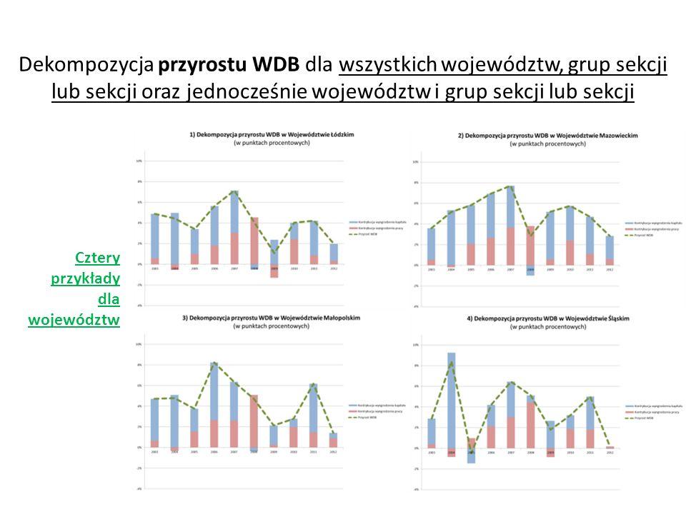 Dekompozycja przyrostu WDB dla wszystkich województw, grup sekcji lub sekcji oraz jednocześnie województw i grup sekcji lub sekcji Cztery przykłady dl