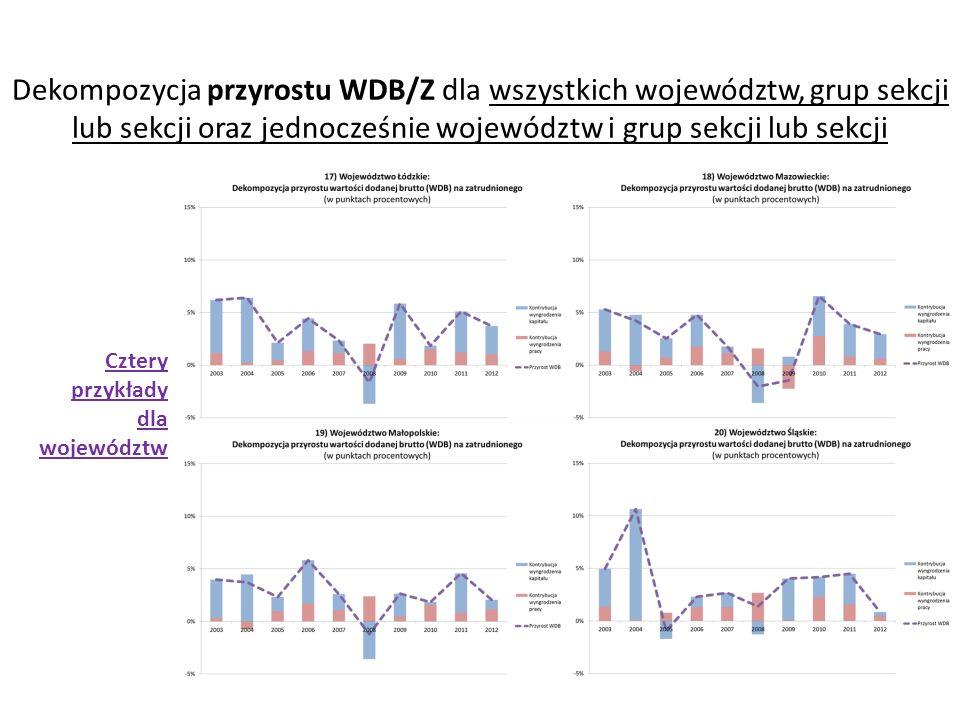 Dekompozycja przyrostu WDB/Z dla wszystkich województw, grup sekcji lub sekcji oraz jednocześnie województw i grup sekcji lub sekcji Cztery przykłady