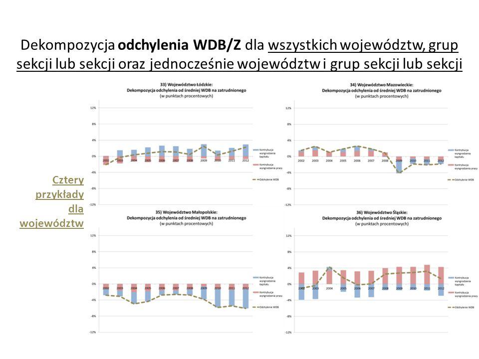Dekompozycja odchylenia WDB/Z dla wszystkich województw, grup sekcji lub sekcji oraz jednocześnie województw i grup sekcji lub sekcji Cztery przykłady