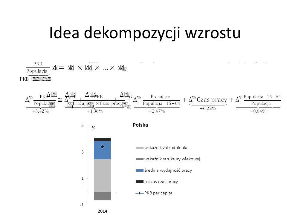 Dekompozycja przyrostu WDB/Z dla wszystkich województw, grup sekcji lub sekcji oraz jednocześnie województw i grup sekcji lub sekcji Cztery przykłady dla województw