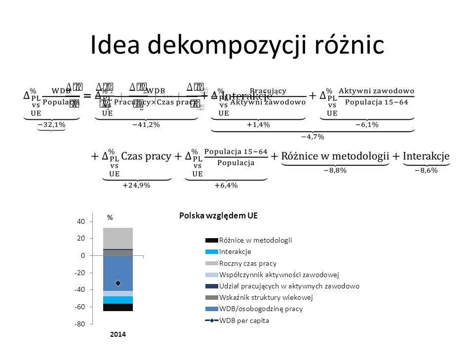 Idea dekompozycji różnic