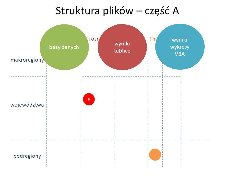 WDB/N PKB/N WDB/N WDB/P P/A A/N WDB/N Struktura plików – część A dane makroregiony województwa podregiony bazy danych wyniki tablice różnice wzrost ró