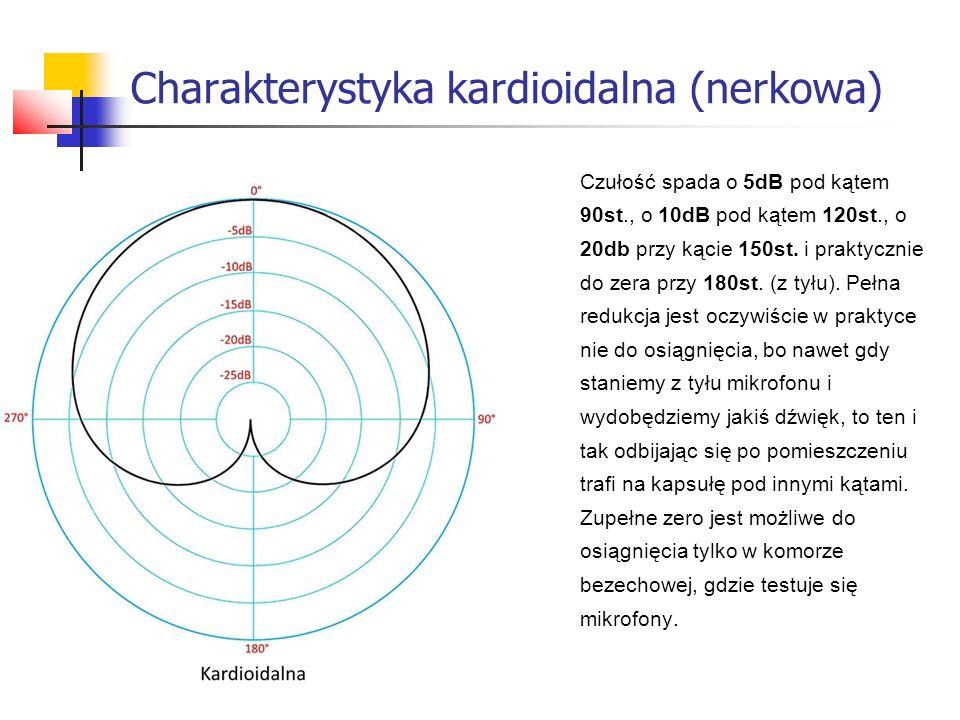 Czułość spada o 5dB pod kątem 90st., o 10dB pod kątem 120st., o 20db przy kącie 150st. i praktycznie do zera przy 180st. (z tyłu). Pełna redukcja jest
